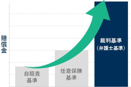 自賠責・保険会社・裁判基準を表すグラフ