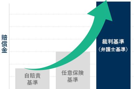 自賠責・任意保険・裁判基準を表すグラフ